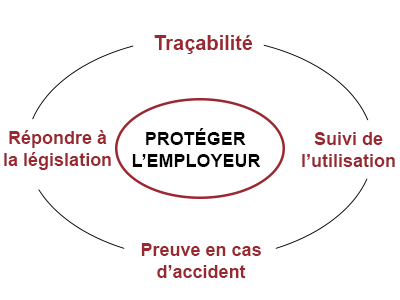 protection employeur dati protection travailleur isole