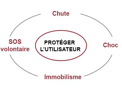 protection utilisateur dati protection travailleur isole